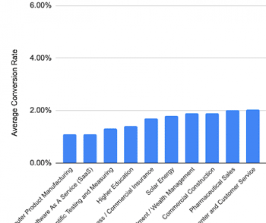 B2B Conversion Rates By Industry