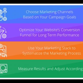 B2B Digital Marketing Best Practices for 2021-2022