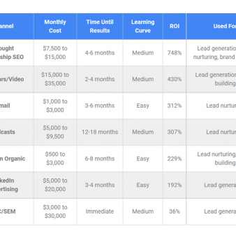 B2B Digital Marketing Channels, Compared and Ranked