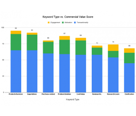 B2B Keyword Strategy: How to Choose Your Most Valuable Keywords