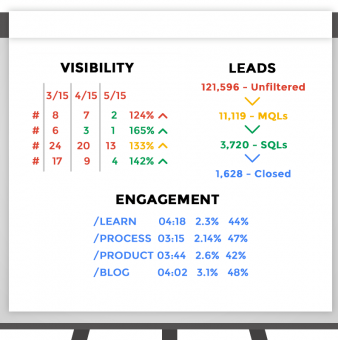 B2B Lead Generation Metrics: 3 Key Areas to Measure