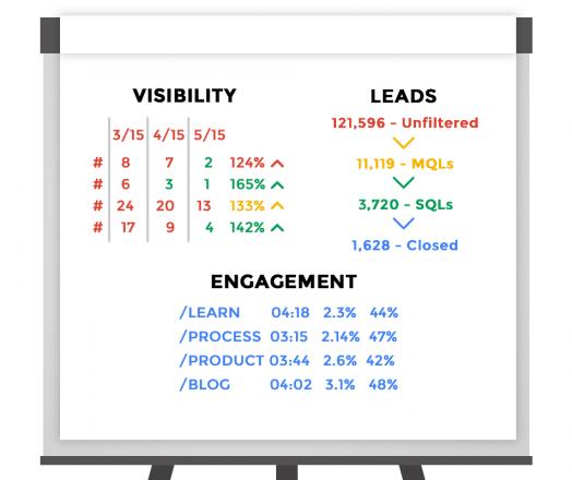 B2B Lead Generation Metrics: 3 Key Areas to Measure