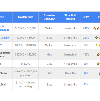 B2B SaaS Lead Generation: The Timeless and the Timely