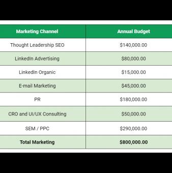 B2B SaaS Marketing Budget: Breakdown & Examples