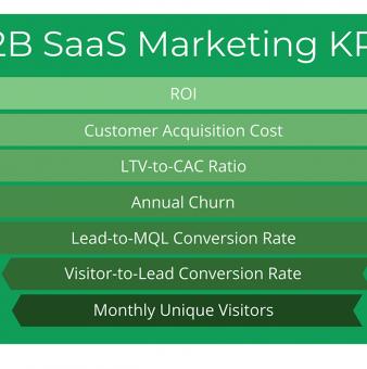 B2B SaaS Marketing KPIs: Behind the Numbers