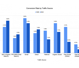 Conversion Rate by Traffic Source