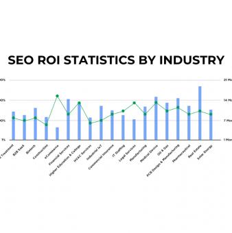 SEO ROI Statistics 2021-2022