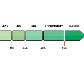 Lead-to-MQL Conversion Rate Benchmarks by Industry & Channel