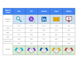 B2B SaaS Funnel Conversion Benchmarks