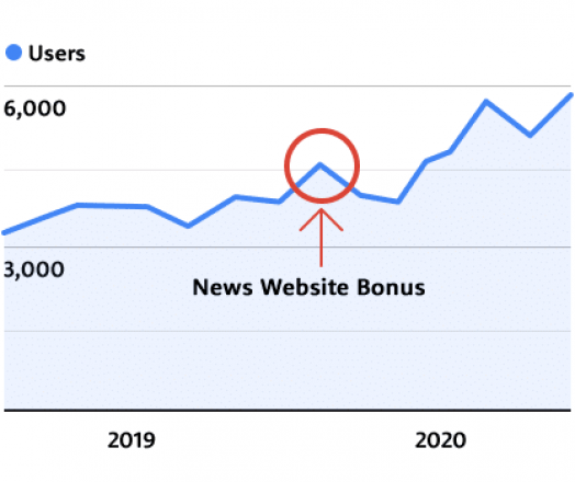 "How To Increase Domain Authority: The ""News Website"" Bonus"