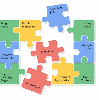 The Best B2B Content Marketing Strategy for 2020