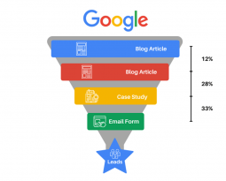 The SEO Conversion Funnel, Explained