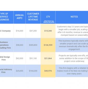 Average Customer Lifetime Value (LTV / CLV) for a Services Company