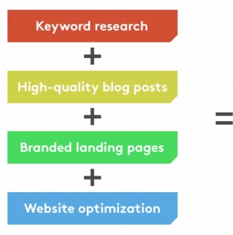 3 Successful B2B Content Marketing Strategy Examples