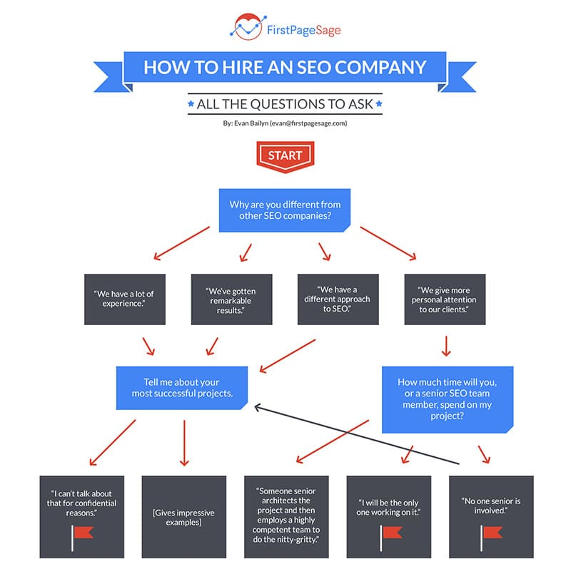 How To Hire An SEO Company: All The Questions To Ask