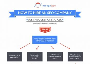 how-to-hire-seo-co-tn