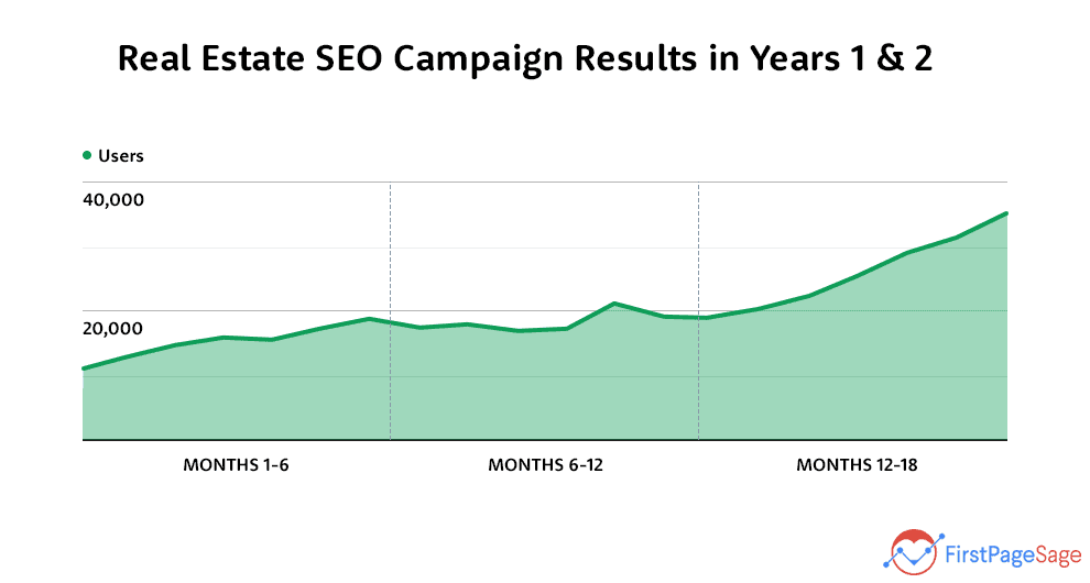 seo for real estate investors campaign results