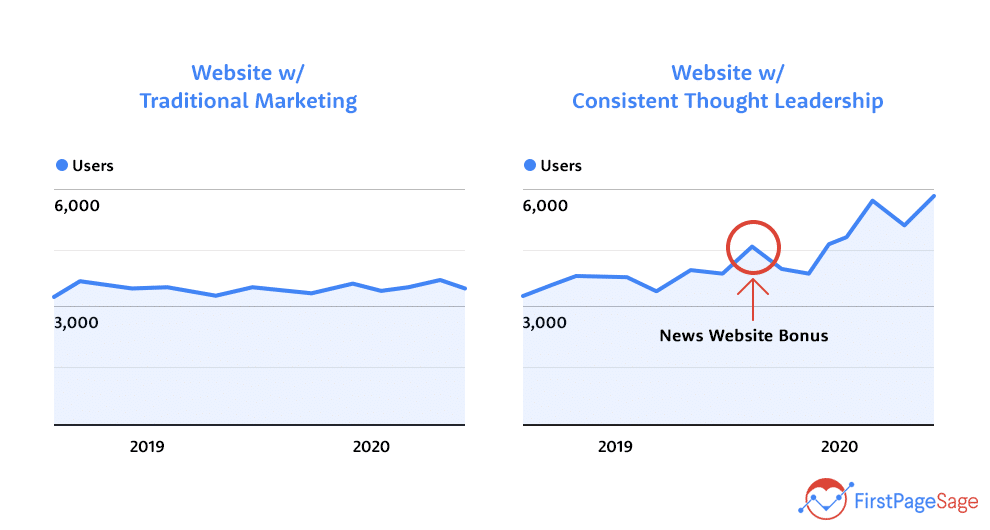 how to increase domain authority with consistent thought leadership