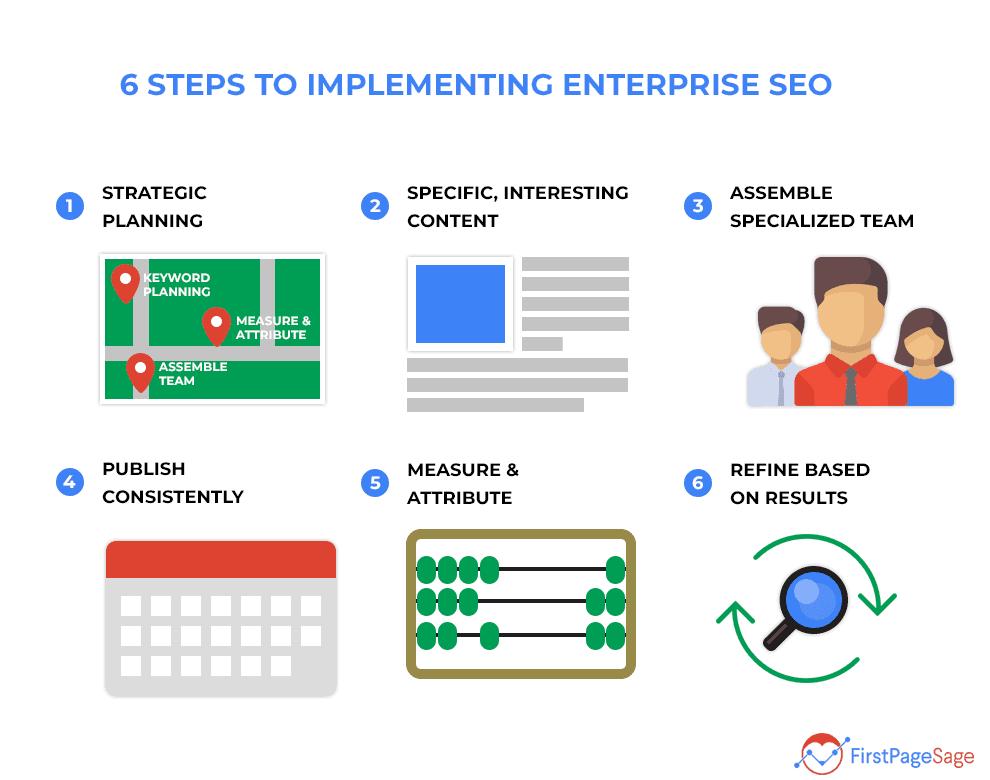 implementing enterprise SEO