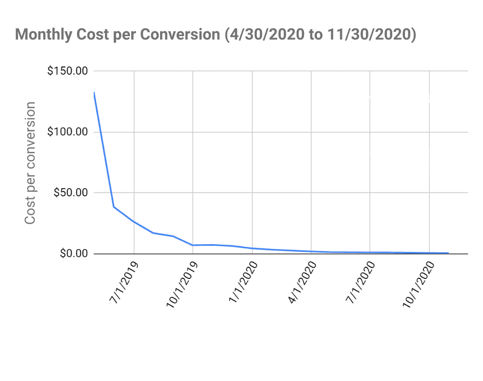Cost per conversion decreased substantially over time