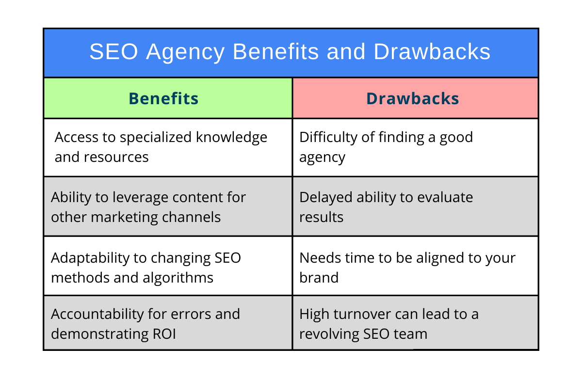 The Benefits and Drawbacks of an SEO Agency