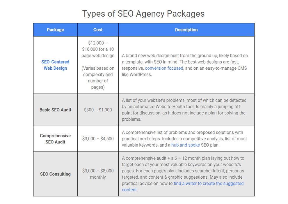 SEO Agency Packages, Explained