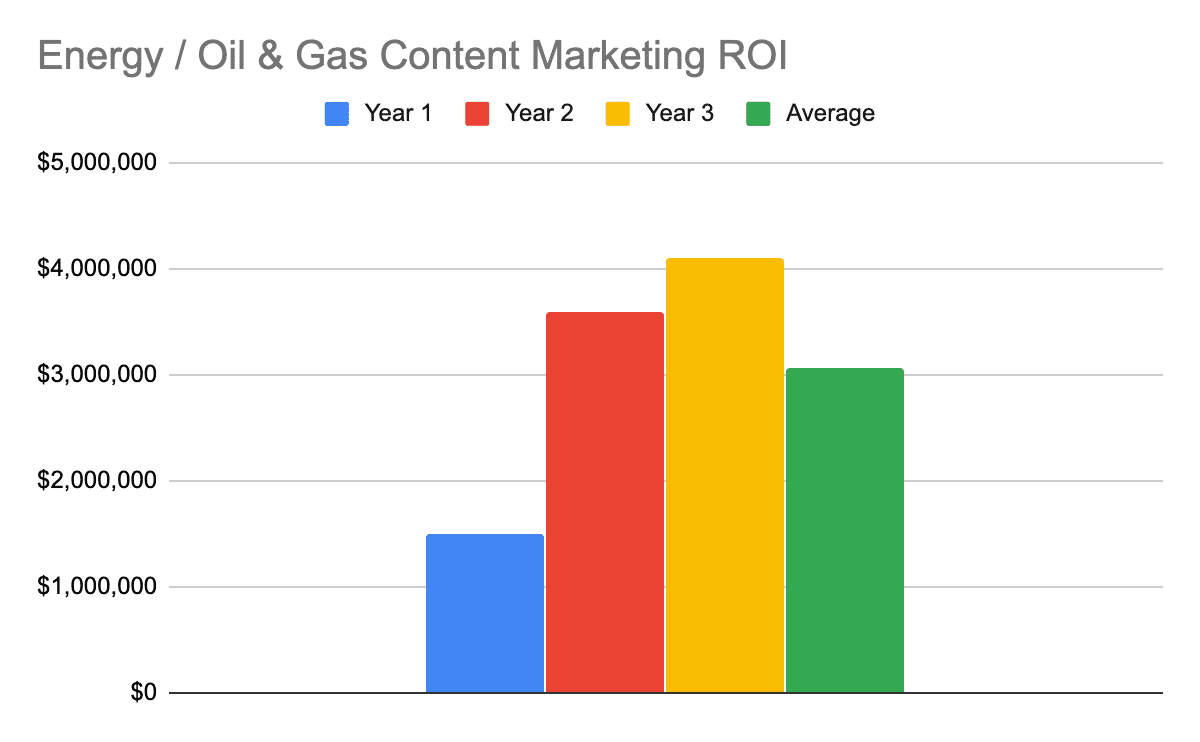 Chart showing the 1, 2, 3, and 3-year average ROI for energy and oil & gas content marketing