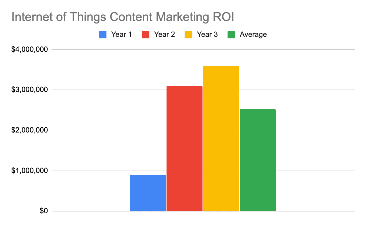 Chart showing the 1, 2, 3, and 3-year average ROI for internet of things content marketing