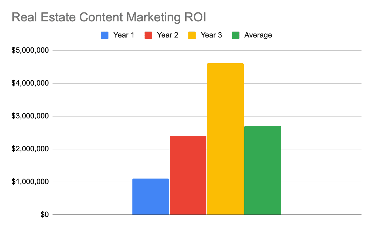 Chart showing the 1, 2, 3, and 3-year average ROI for real estate content marketing