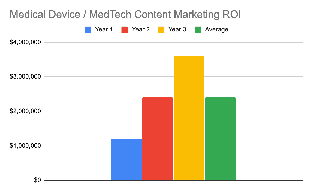 Chart showing the 1, 2, 3, and 3-year average ROI for medical device content marketing
