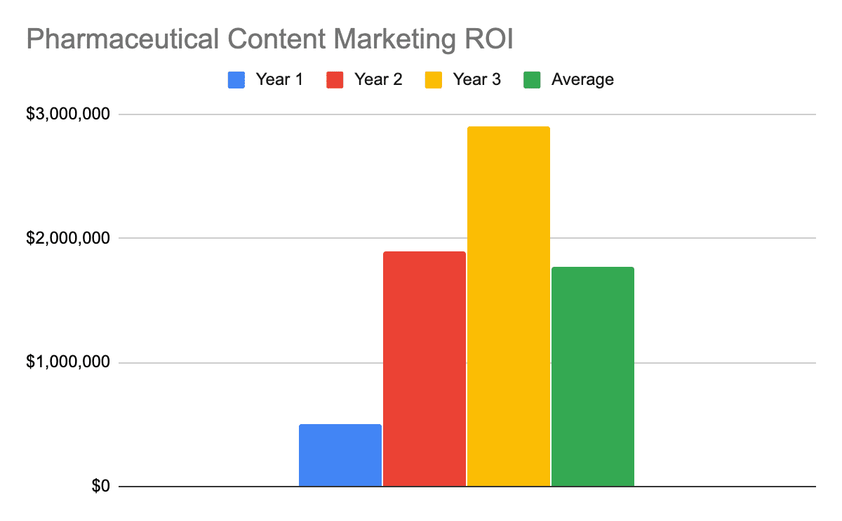 Chart showing the 1, 2, 3, and 3-year average ROI for pharmaceutical content marketing