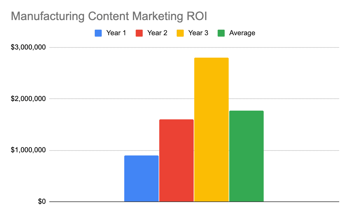 Chart showing the 1, 2, 3, and 3-year average ROI for manufacturing content marketing